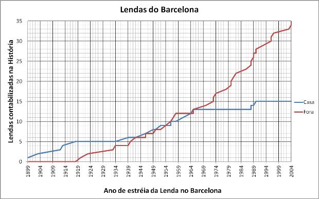 Lendas do Barcelona