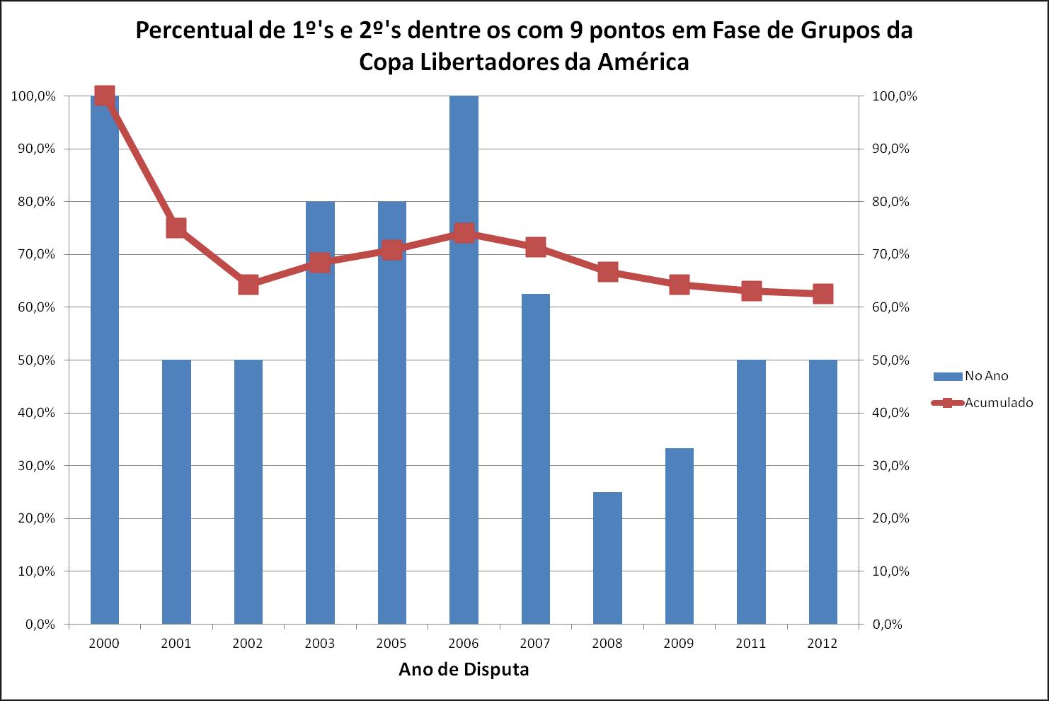 Classificados com 9 pontos nas Libertadores